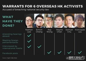 WARRANTS FOR 6 OVERSEAS HK ACTIVISTS