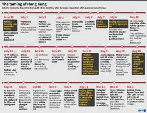 Summary timeline of Hong Kong government's actions to stifle dissent within the territory. Source: AFP twitter.