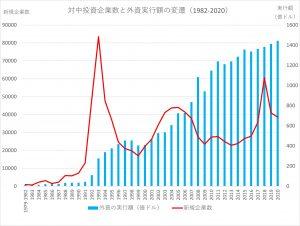 対中投資新規企業数と外資実行額の変遷(1982-2020)