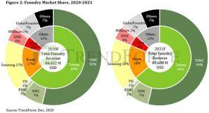 TrendForceが調べた「国別・企業別ファウンドリのマーケット・シェア」(2020年12月データ)