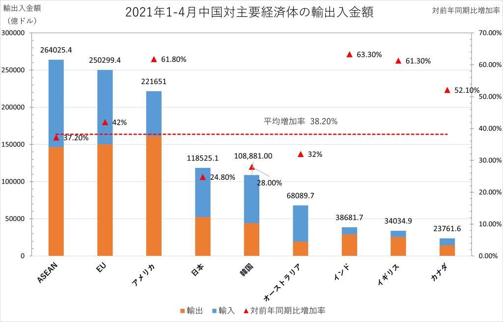 2021年1-4月中国対主要経済体の輸出入金額5