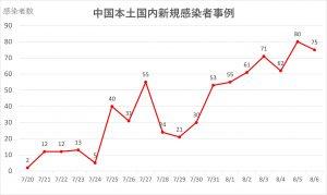 図2:中国本土国内における新規感染者数の推移