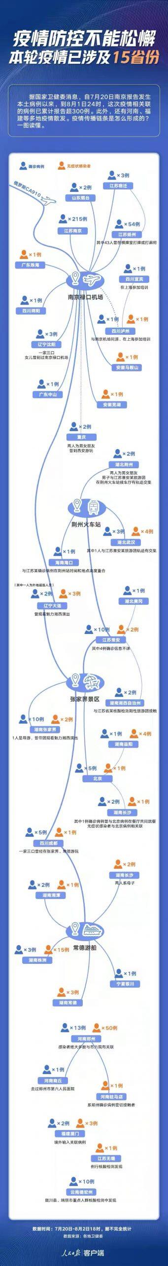 図1:「人民網」のアプリに見る南京禄口空港から発生したデルタ株感染者の動線