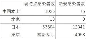 2021年7月31日における感染者数と一日当たりの新規感染者数の比較